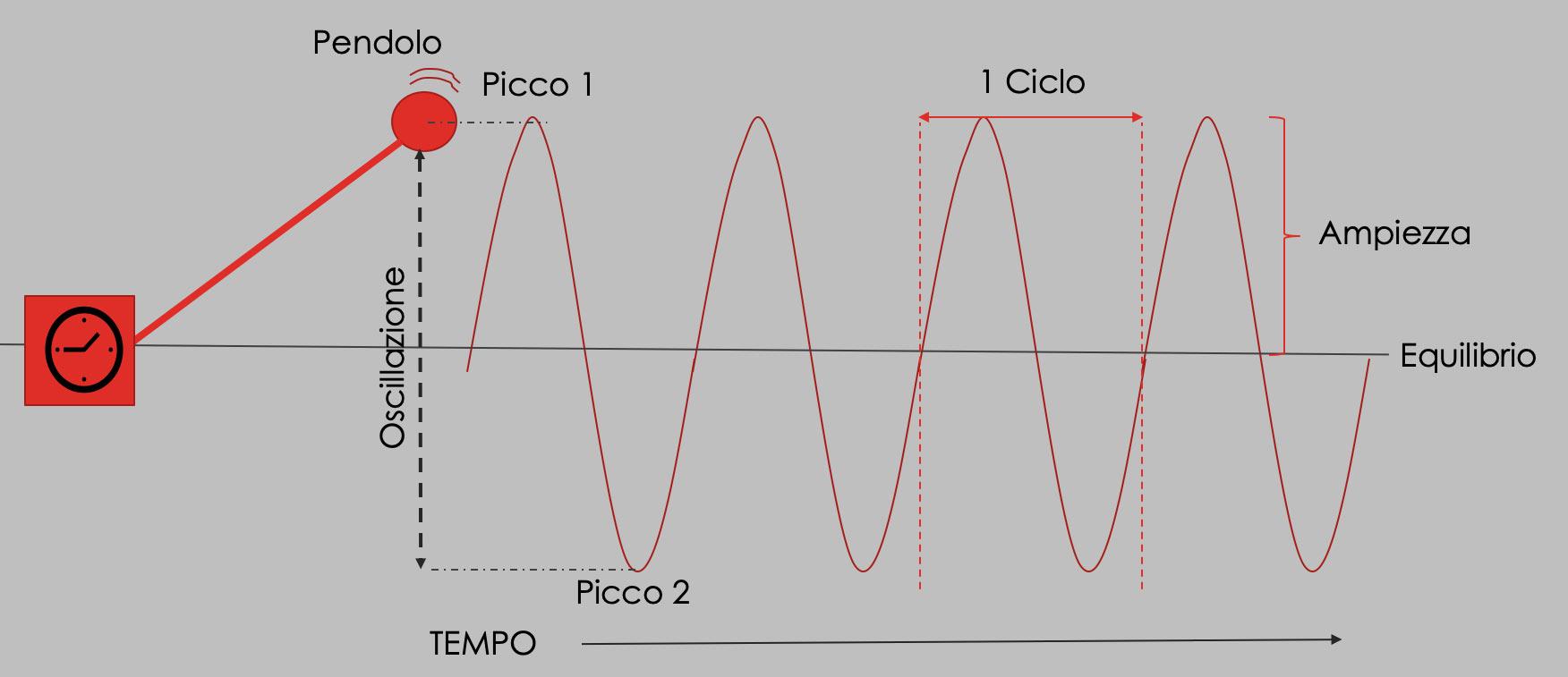 grafico oscillazione