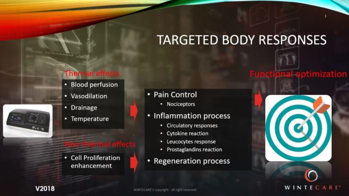 targeted body responses